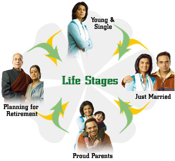 Ys capital life insurance life stages for What type of loan do i need to buy land